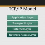 دانلود Learning TCP/IP آموزش پروتکل های شبکه آموزش شبکه و امنیت مالتی مدیا