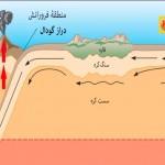 دانلود مجموعه مستند داستان زمین به زبان فارسی مالتی مدیا مستند