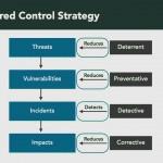 دانلود ویدیوهای Lynda Foundations of Cybersecurity آموزش اصول امنیت سایبری آموزش شبکه و امنیت مالتی مدیا