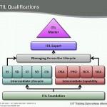 دانلود فیلم آموزش پایه های اساسی ITIL آموزشی مالتی مدیا مدیریت و بازاریابی