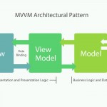 06_02-Implement the MVVM Architectural Pattern.mp4_snapshot_03.39_[2016.02.28_06.19.10]