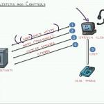 دانلود آموزش مهارت های شبکه در دوره آموزشی Cisco CCNA Collaboration آموزش شبکه و امنیت مالتی مدیا