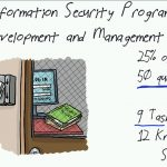 Information Security Program Development and Management.mp4_snapshot_00.52_[2016.06.02_15.22.48]