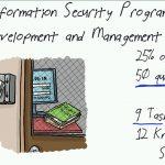 دانلود CBT Nuggets ISACA CISM - آموزش مدرک مدیریت امنیت اطلاعات CISM آموزش شبکه و امنیت مالتی مدیا