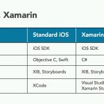 Xamarin for iOS.mp4_snapshot_01.21_[2016.06.23_09.49.38]