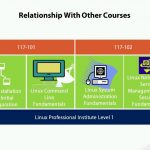 01. Course Overview.mp4_snapshot_02.21_[2016.07.10_23.26.59]