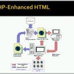 دانلود Udemy The Ultimate PHP Training Bundle For Beginner To Advanced فیلم آموزشی دوره برنامه نویسی PHP از مبتدی تا حرفه ای آموزش برنامه نویسی آموزشی طراحی و توسعه وب مالتی مدیا