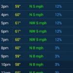 دانلود NOAA Weather Unofficial Pro 2.4.3  برنامه پیش بینی شرایط آب و هوایی اندروید موبایل نرم افزار اندروید